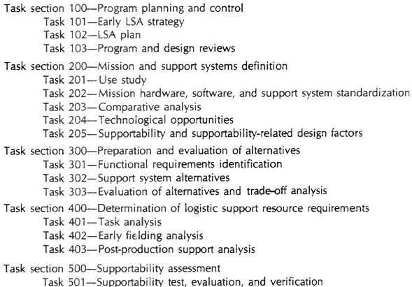 Figur 2: MIL-STD-1388-1A Logistic Support Analysis Tasks (Quelle: [8] Fig. 12.3)