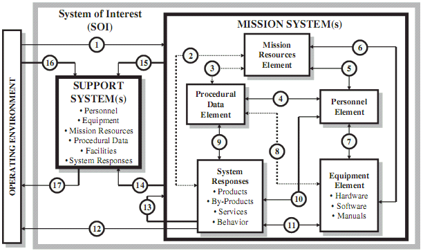 The System of Interest Architecture