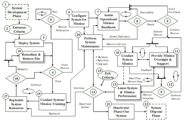 System Concept of Operations Model